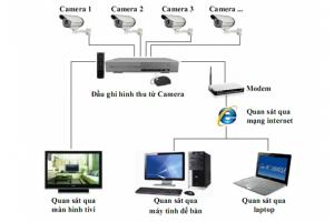 Sơ Đồ Nguyên Lý Hoạt Động Hệ Thống Camera Analog